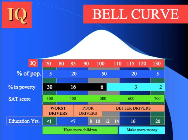 Bell_curve_and_IQ