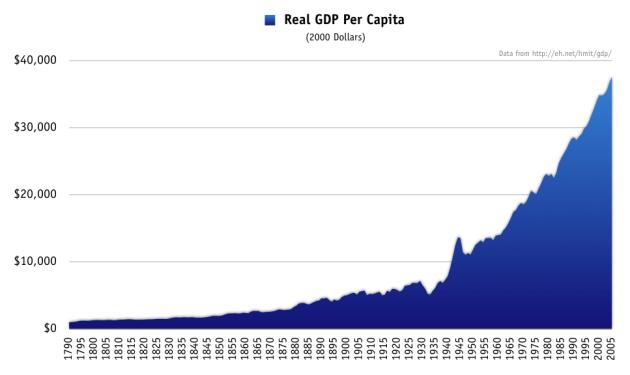 Real_gdp_per_capita