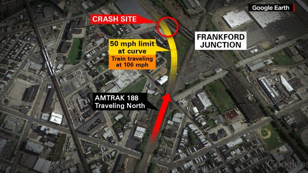 Amtrak Train 188 carrying 238 passengers and five crew derailed late Tuesday night, May 12, 2015, in Philadelphia, Pennsylvania. The train was traveling 106mph when it entered a 50 mph curve at Frankford Junction, the NTSB said.
