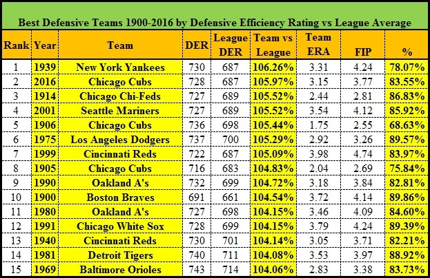 best-defensive-teams-1900-to-2016_3